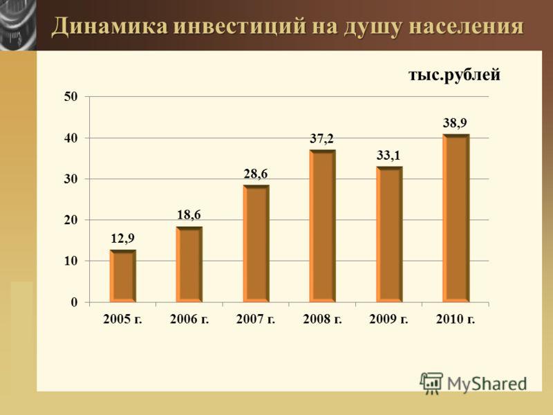www.themegallery.com Динамика инвестиций на душу населения тыс.рублей