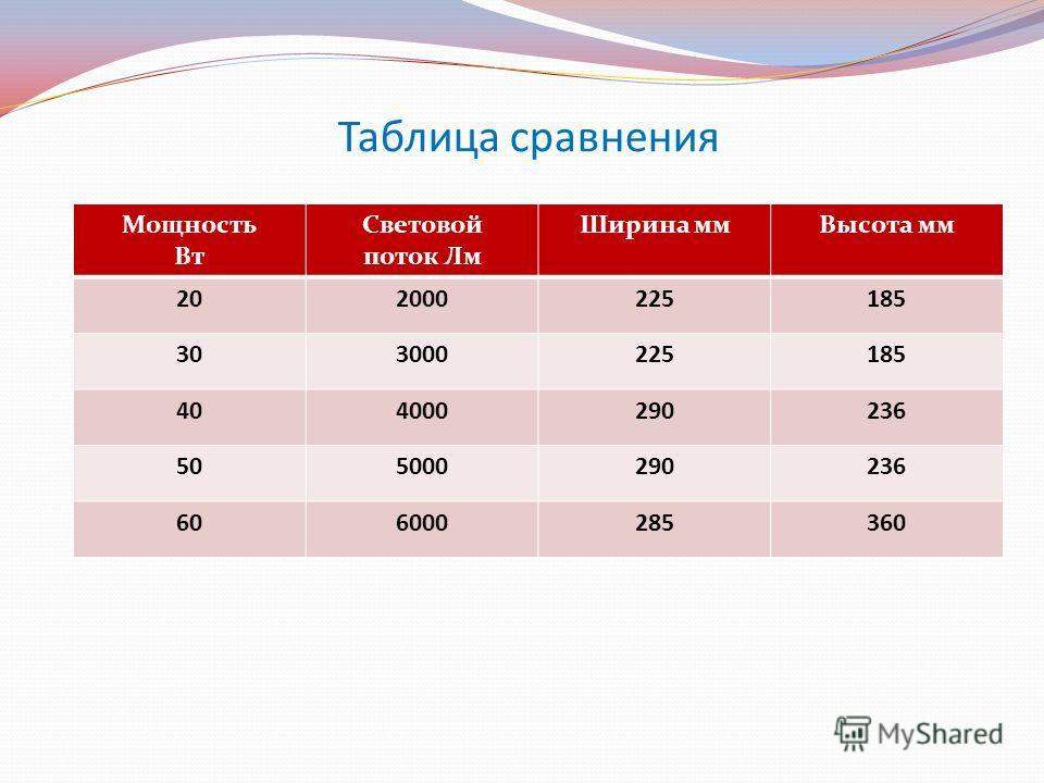 Таблица сравнения Мощность Вт Световой поток Лм Ширина ммВысота мм 202000225185 303000225185 404000290236 505000290236 606000285360