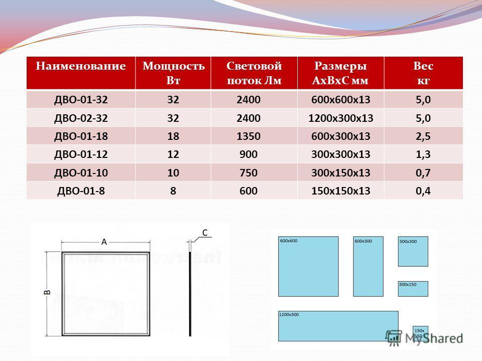 НаименованиеМощность Вт Световой поток Лм Размеры АхВхС мм Вес кг ДВО-01-32322400600х600х135,0 ДВО-02-323224001200х300х135,0 ДВО-01-18181350600х300х132,5 ДВО-01-1212900300х300х131,3 ДВО-01-1010750300х150х130,7 ДВО-01-88600150х150х130,4