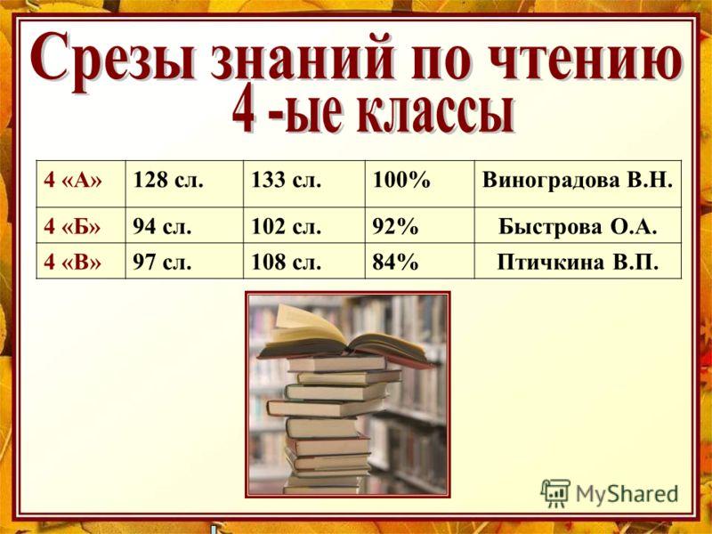 4 «А»128 сл.133 сл.100%Виноградова В.Н. 4 «Б»94 сл.102 сл.92%Быстрова О.А. 4 «В»97 сл.108 сл.84%Птичкина В.П.