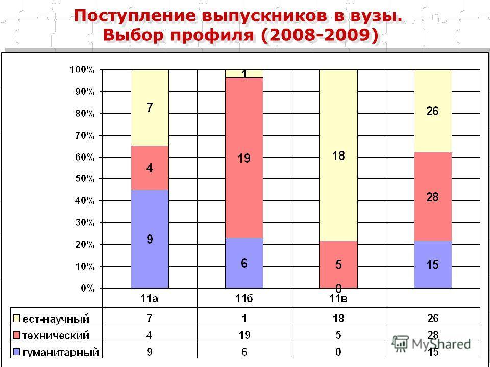 Поступление выпускников в вузы. Выбор профиля (2008-2009)