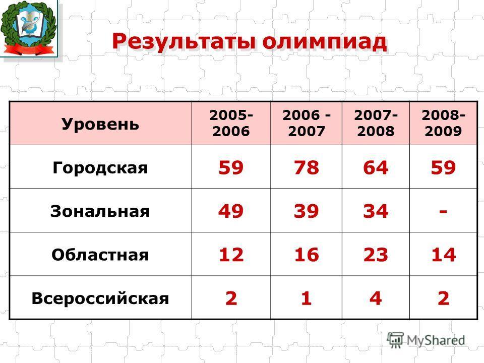 Результаты олимпиад Уровень 2005- 2006 2006 - 2007 2007- 2008 2008- 2009 Городская 59786459 Зональная 493934- Областная 12162314 Всероссийская 2142