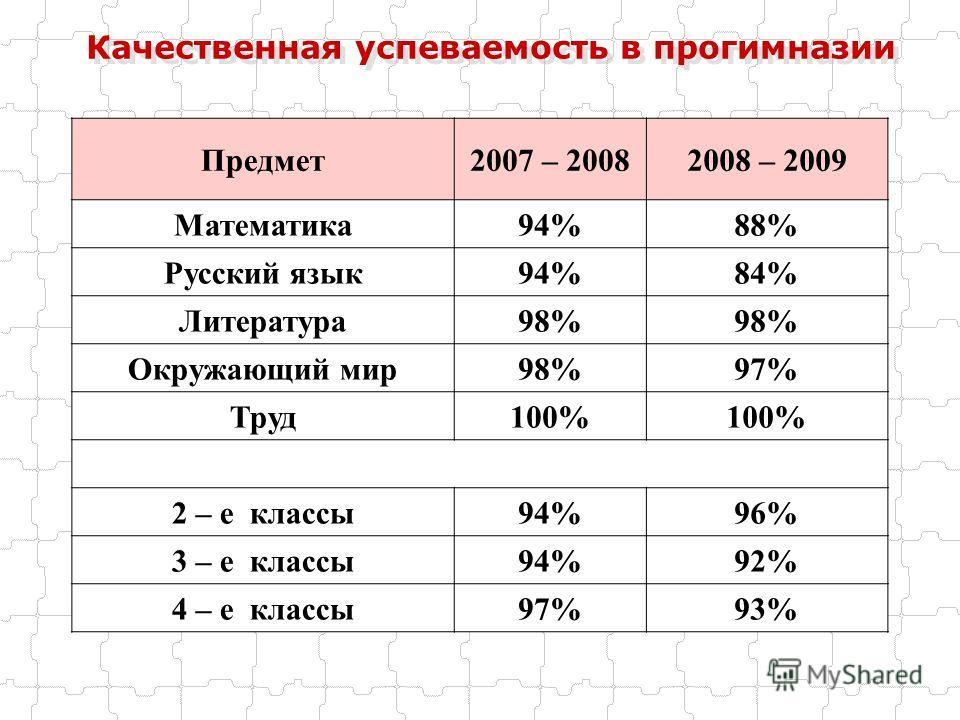 Качественная успеваемость в прогимназии Предмет2007 – 20082008 – 2009 Математика94%88% Русский язык94%84% Литература98% Окружающий мир98%97% Труд100% 2 – е классы94%96% 3 – е классы94%92% 4 – е классы97%93%