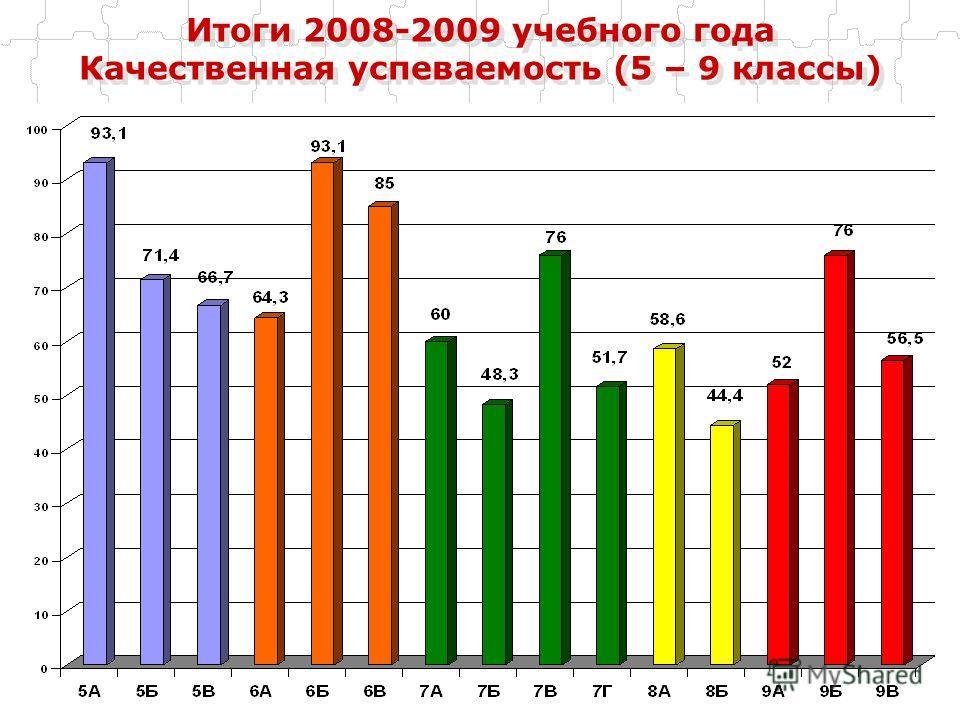 Итоги 2008-2009 учебного года Качественная успеваемость (5 – 9 классы)