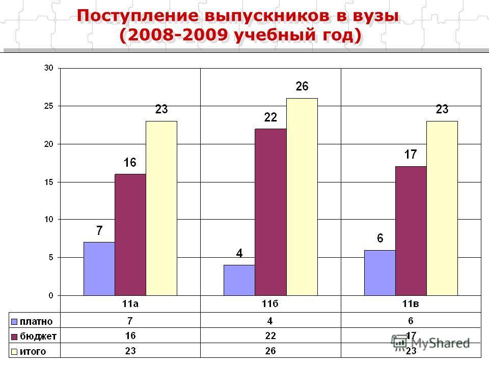 Поступление выпускников в вузы (2008-2009 учебный год)