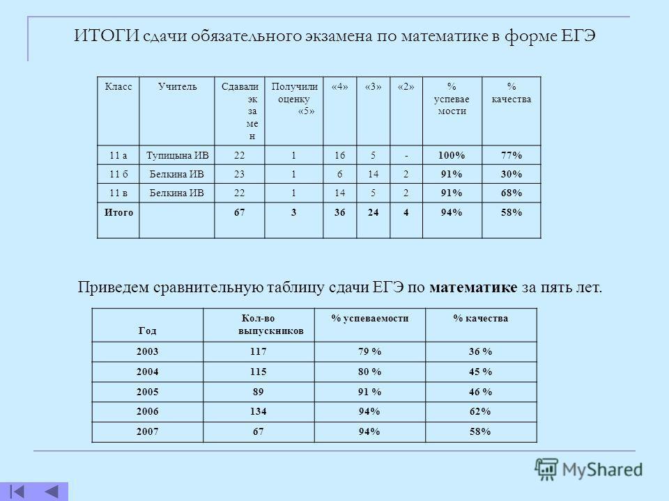 КлассУчительСдавали эк за ме н Получили оценку «5» «4»«3»«2»% успевае мости % качества 11 аТупицына ИВ221165-100%77% 11 бБелкина ИВ231614291%30% 11 вБелкина ИВ221145291%68% Итого6733624494%58% Приведем сравнительную таблицу сдачи ЕГЭ по математике за