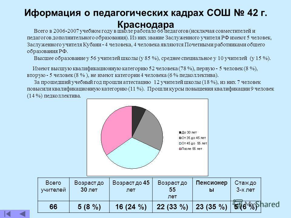 Всего в 2006-2007 учебном году в школе работало 66 педагогов (исключая совместителей и педагогов дополнительного образования). Из них звание Заслуженного учителя РФ имеют 5 человек, Заслуженного учителя Кубани - 4 человека, 4 человека являются Почетн