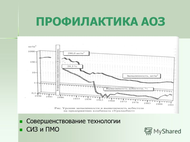 ПРОФИЛАКТИКА АОЗ Совершенствование технологии СИЗ и ПМО