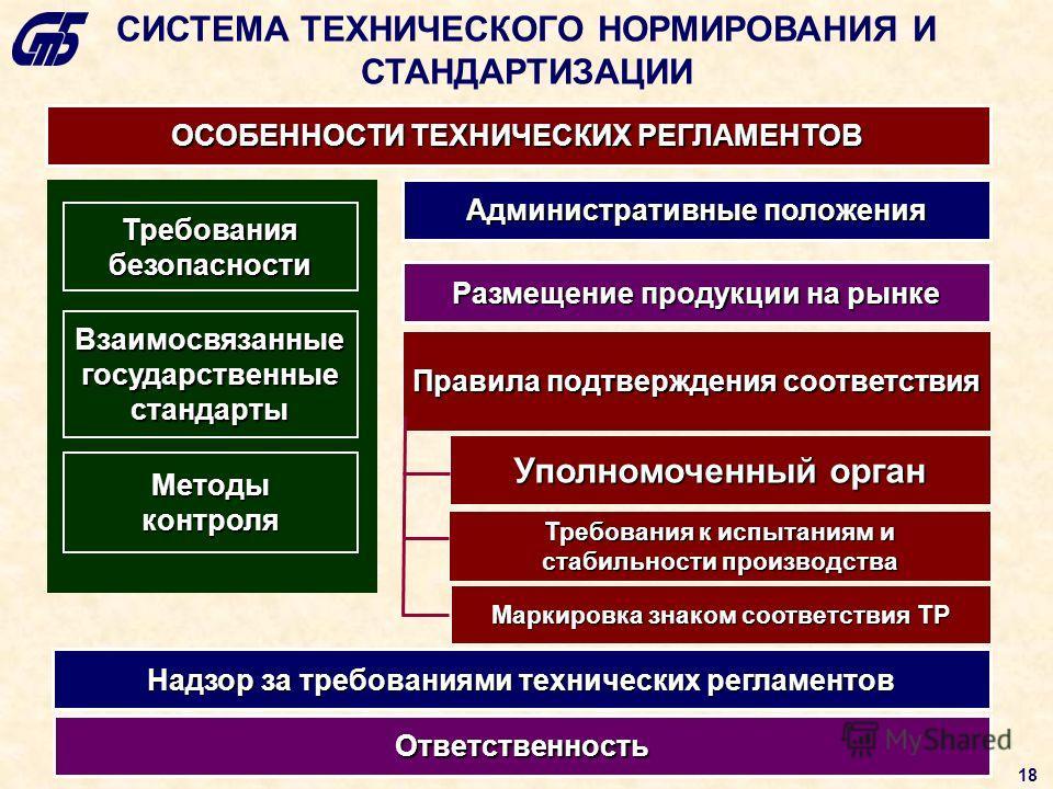 СИСТЕМА ТЕХНИЧЕСКОГО НОРМИРОВАНИЯ И СТАНДАРТИЗАЦИИ ОСОБЕННОСТИ ТЕХНИЧЕСКИХ РЕГЛАМЕНТОВ Требования безопасности Правила подтверждения соответствия Взаимосвязанные государственные стандарты Методы контроля Уполномоченный орган Требования к испытаниям и