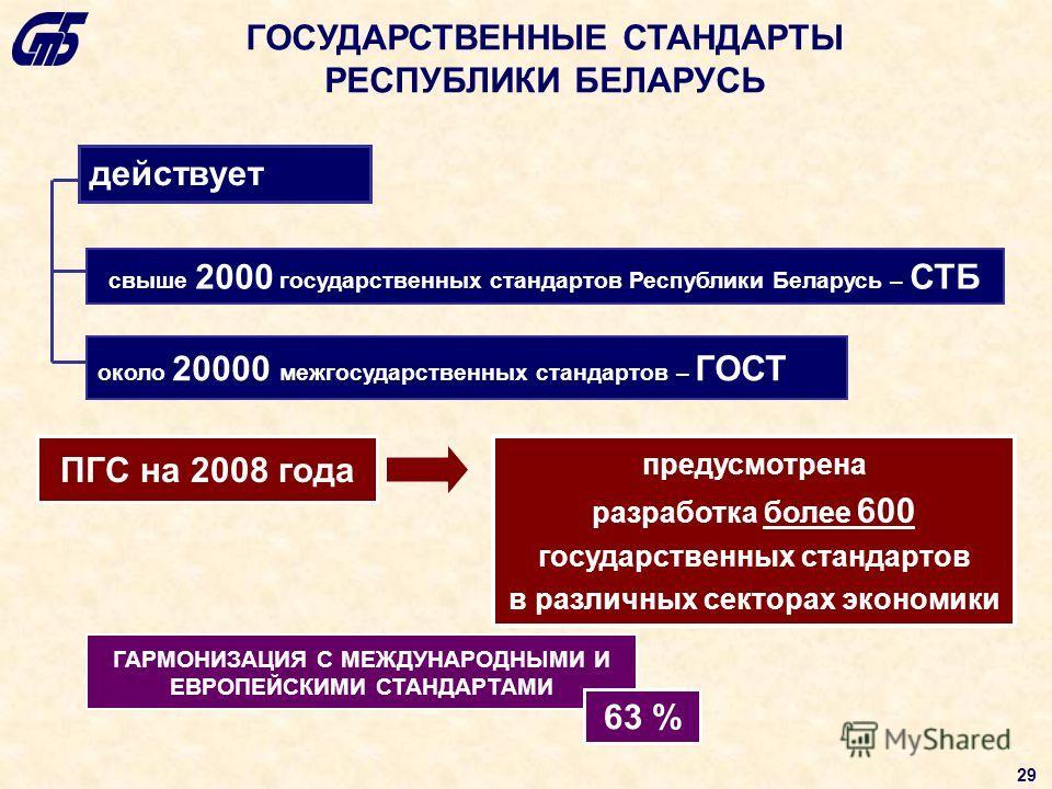 ГОСУДАРСТВЕННЫЕ СТАНДАРТЫ РЕСПУБЛИКИ БЕЛАРУСЬ действует свыше 2000 государственных стандартов Республики Беларусь – СТБ около 20000 межгосударственных стандартов – ГОСТ ПГС на 2008 года предусмотрена разработка более 600 государственных стандартов в