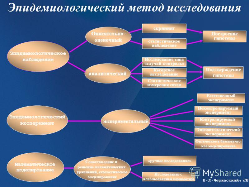 Эпидемиологический метод исследования Математическое моделирование Эпидемиологический эксперимент Эпидемиологическое наблюдение Описательно- оценочный аналитический скрининг Построение гипотезы статистическое наблюдение Исследование типа «случай-конт