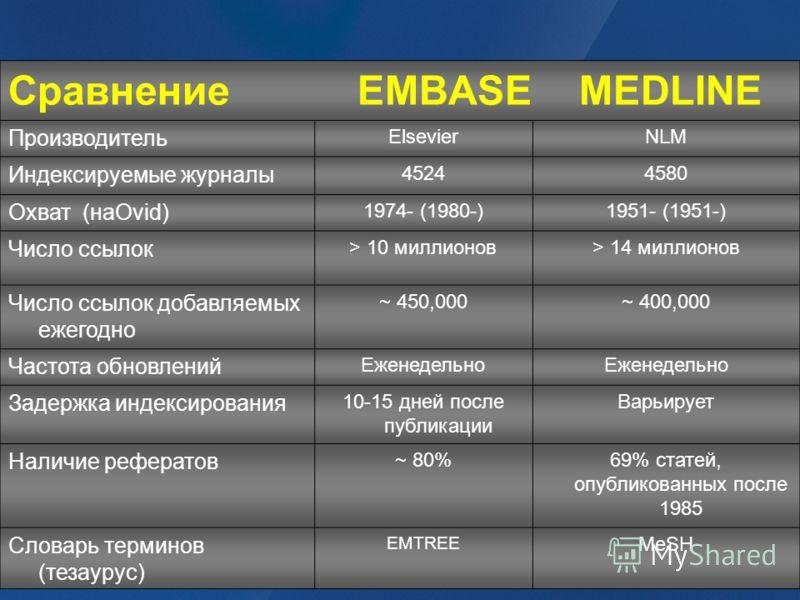 Сравнение EMBASE MEDLINE Производитель ElsevierNLM Индексируемые журналы 45244580 Охват (наOvid) 1974- (1980-)1951- (1951-) Число ссылок > 10 миллионов> 14 миллионов Число ссылок добавляемых ежегодно ~ 450,000~ 400,000 Частота обновлений Еженедельно