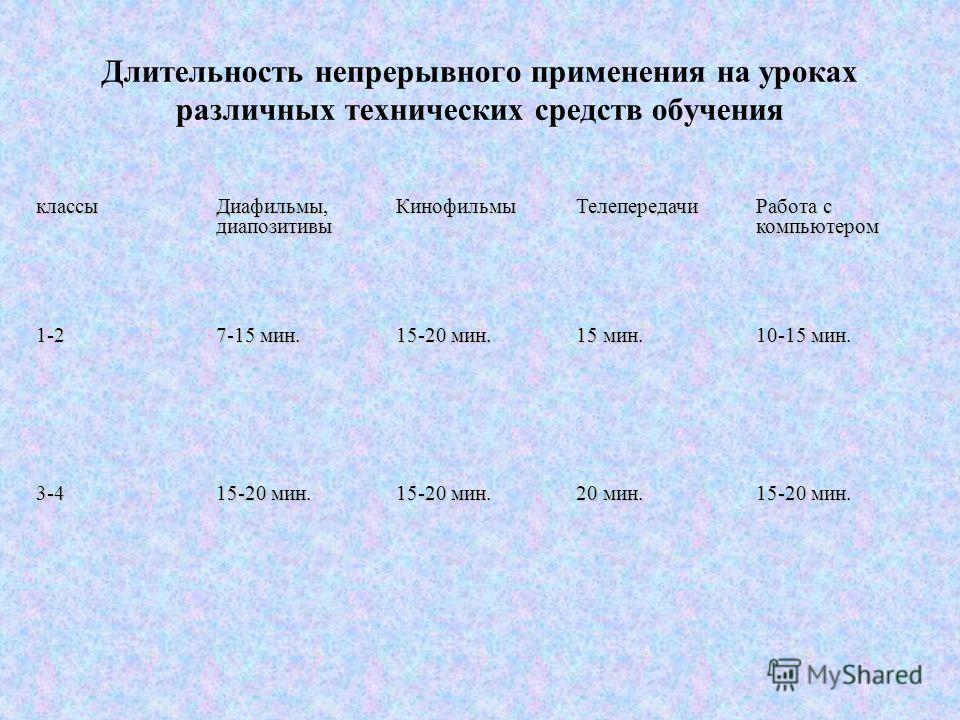 Длительность непрерывного применения на уроках различных технических средств обучения классы Диафильмы, диапозитивы КинофильмыТелепередачи Работа с компьютером 1-2 7-15 мин. 15-20 мин. 15 мин. 10-15 мин. 3-4 15-20 мин. 20 мин. 15-20 мин.