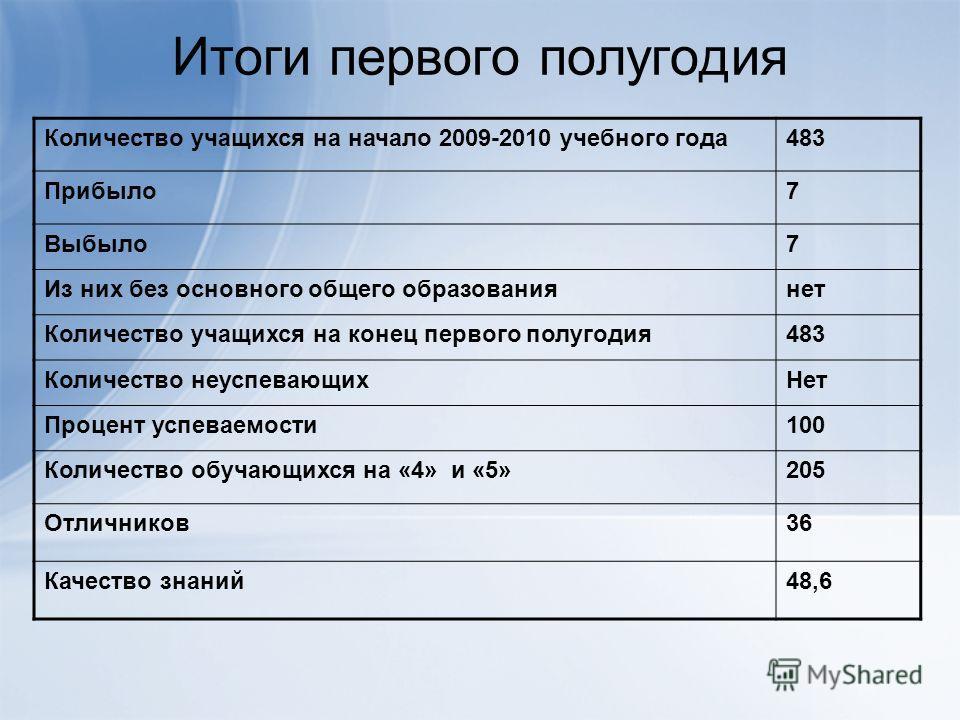 Итоги первого полугодия Количество учащихся на начало 2009-2010 учебного года483 Прибыло7 Выбыло7 Из них без основного общего образованиянет Количество учащихся на конец первого полугодия483 Количество неуспевающихНет Процент успеваемости100 Количест