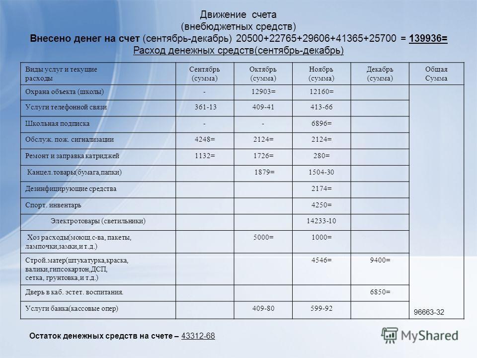 Виды услуг и текущие расходы Сентябрь (сумма) Октябрь (сумма) Ноябрь (сумма) Декабрь (сумма) Общая Сумма Охрана объекта (школы)-12903=12160= 96663-32 Услуги телефонной связи 361-13409-41413-66 Школьная подписка--6896= Обслуж. пож. сигнализации4248=21