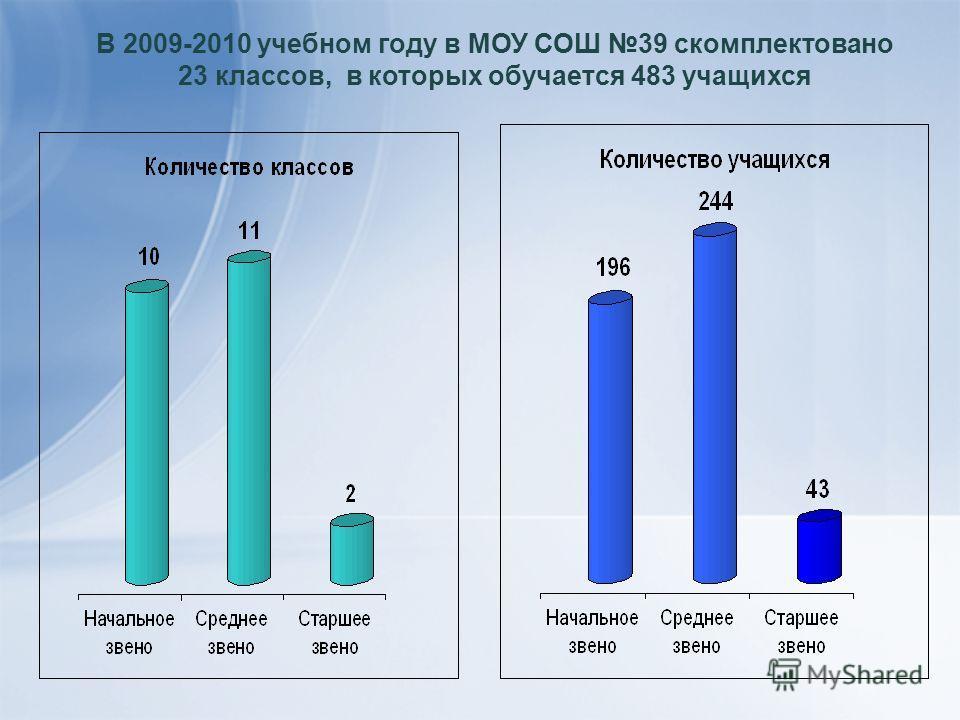 В 2009-2010 учебном году в МОУ СОШ 39 скомплектовано 23 классов, в которых обучается 483 учащихся