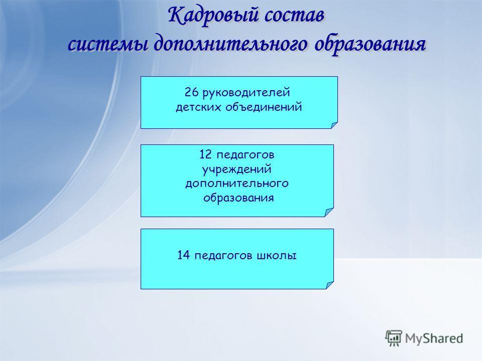26 руководителей детских объединений 14 педагогов школы 12 педагогов учреждений дополнительного образования