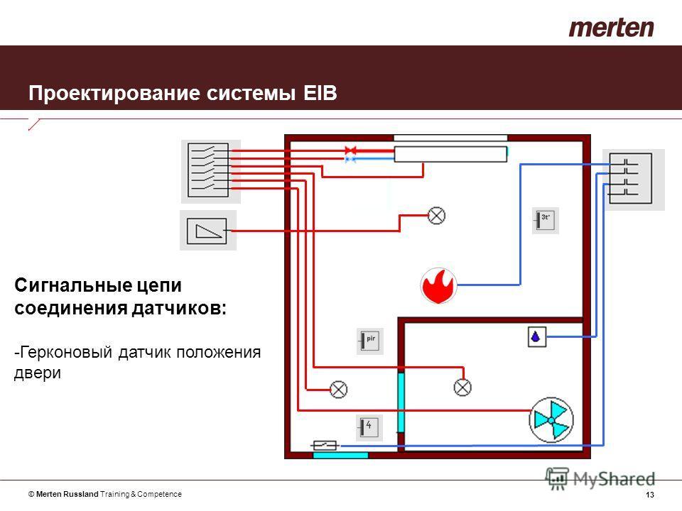 © Merten Russland Training & Competence 13 Проектирование системы EIB Сигнальные цепи соединения датчиков: -Герконовый датчик положения двери