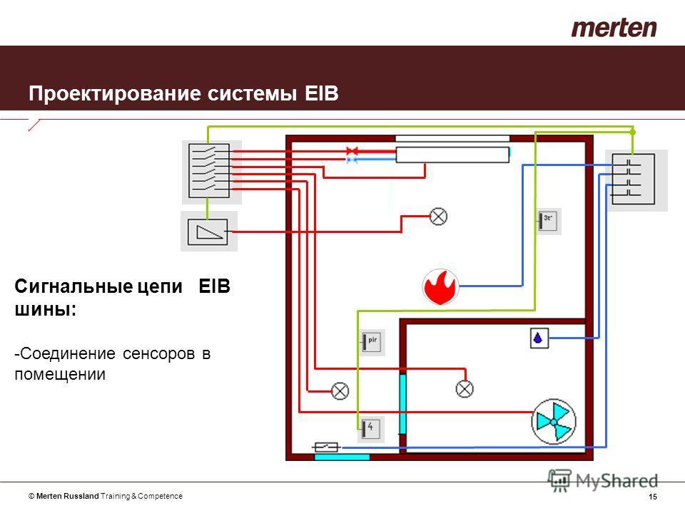 © Merten Russland Training & Competence 15 Проектирование системы EIB Сигнальные цепи EIB шины: -Соединение сенсоров в помещении