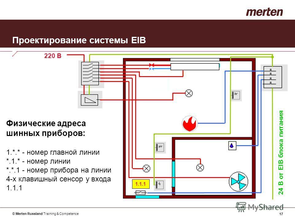 © Merten Russland Training & Competence 17 Проектирование системы EIB Физические адреса шинных приборов: 1.*.* - номер главной линии *.1.* - номер линии *.*.1 - номер прибора на линии 4-х клавишный сенсор у входа 1.1.1 24 В от EIB блока питания 220 В