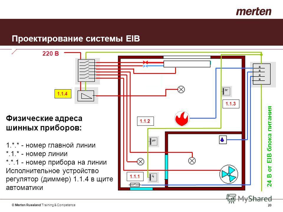 © Merten Russland Training & Competence 20 Проектирование системы EIB Физические адреса шинных приборов: 1.*.* - номер главной линии *.1.* - номер линии *.*.1 - номер прибора на линии Исполнительное устройство регулятор (диммер) 1.1.4 в щите автомати