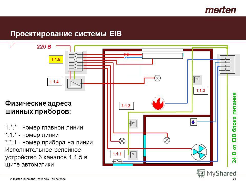 © Merten Russland Training & Competence 21 Проектирование системы EIB Физические адреса шинных приборов: 1.*.* - номер главной линии *.1.* - номер линии *.*.1 - номер прибора на линии Исполнительное релейное устройство 6 каналов 1.1.5 в щите автомати