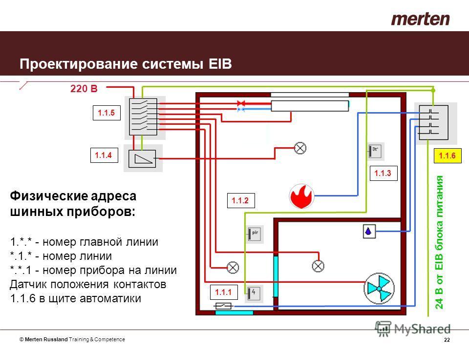 © Merten Russland Training & Competence 22 Проектирование системы EIB Физические адреса шинных приборов: 1.*.* - номер главной линии *.1.* - номер линии *.*.1 - номер прибора на линии Датчик положения контактов 1.1.6 в щите автоматики 24 В от EIB бло