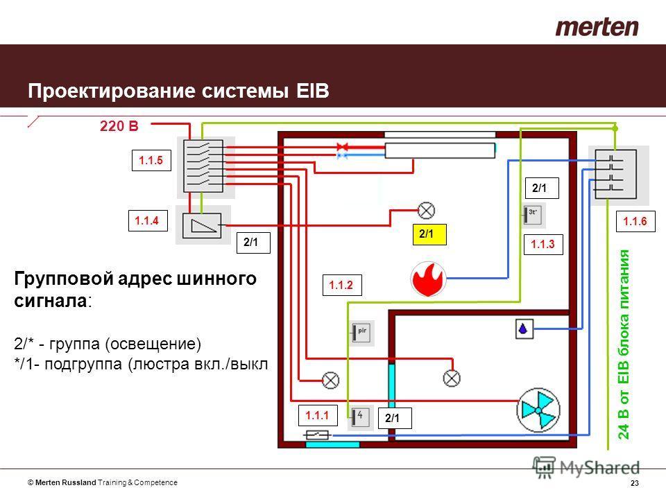 © Merten Russland Training & Competence 23 Проектирование системы EIB Групповой адрес шинного сигнала: 2/* - группа (освещение) */1- подгруппа (люстра вкл./выкл 24 В от EIB блока питания 220 В 1.1.1 1.1.2 1.1.3 1.1.4 1.1.5 1.1.6 2/1