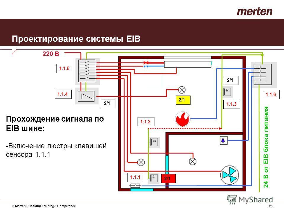 © Merten Russland Training & Competence 25 Проектирование системы EIB Прохождение сигнала по EIB шине: -Включение люстры клавишей сенсора 1.1.1 24 В от EIB блока питания 220 В 1.1.1 1.1.2 1.1.3 1.1.4 1.1.5 1.1.6 2/1