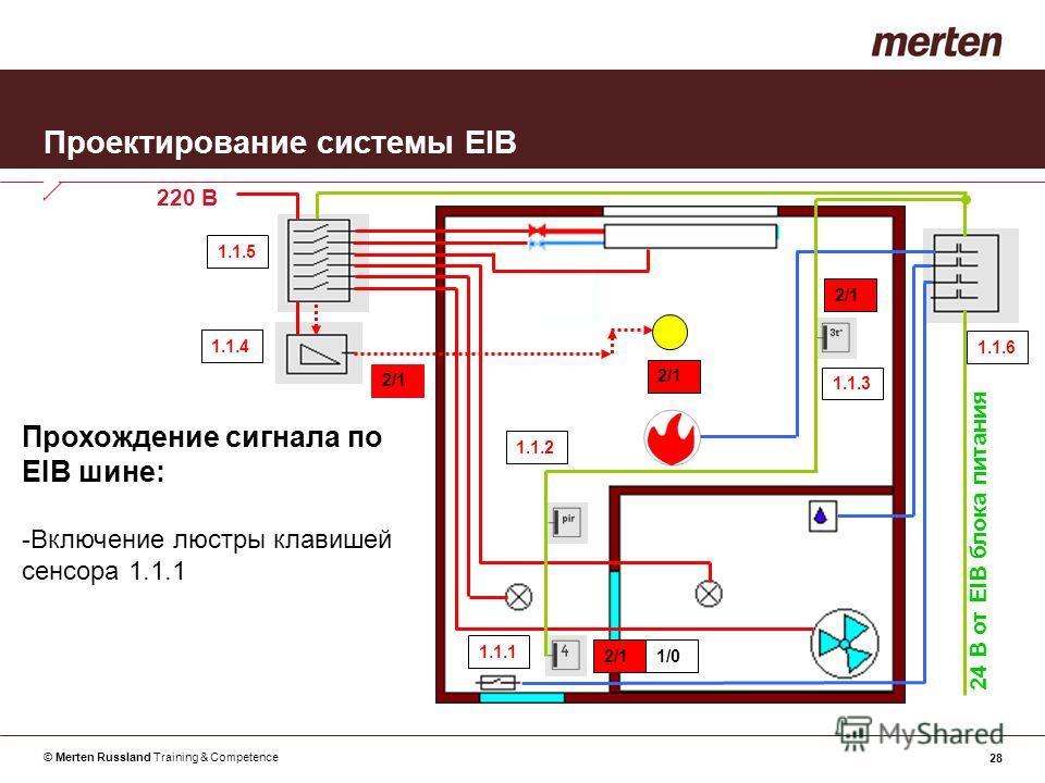 © Merten Russland Training & Competence 28 Проектирование системы EIB Прохождение сигнала по EIB шине: -Включение люстры клавишей сенсора 1.1.1 24 В от EIB блока питания 220 В 1.1.1 1.1.2 1.1.3 1.1.4 1.1.5 1.1.6 2/1 1/0