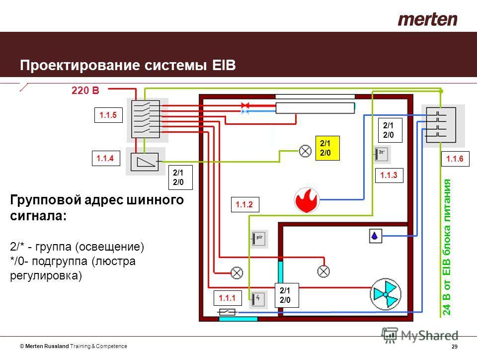 © Merten Russland Training & Competence 29 Проектирование системы EIB Групповой адрес шинного сигнала: 2/* - группа (освещение) */0- подгруппа (люстра регулировка) 24 В от EIB блока питания 220 В 1.1.1 1.1.2 1.1.3 1.1.4 1.1.5 1.1.6 2/1 2/0