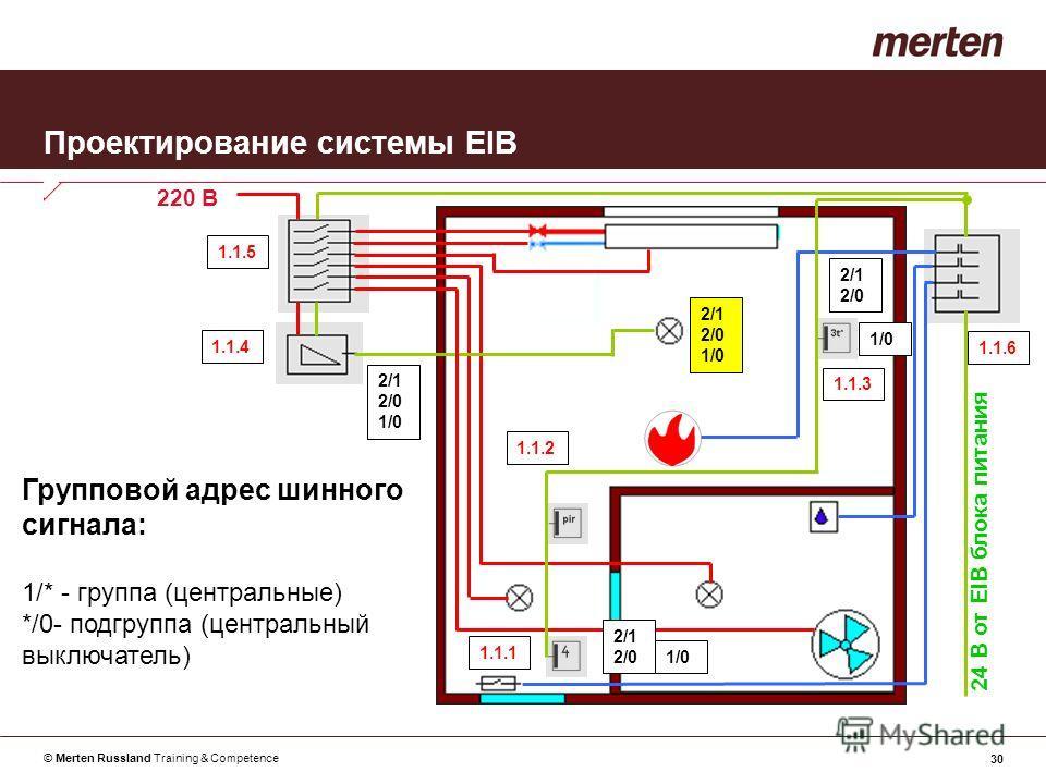 © Merten Russland Training & Competence 30 Проектирование системы EIB Групповой адрес шинного сигнала: 1/* - группа (центральные) */0- подгруппа (центральный выключатель) 24 В от EIB блока питания 220 В 1.1.1 1.1.2 1.1.3 1.1.4 1.1.5 1.1.6 2/1 2/0 2/1