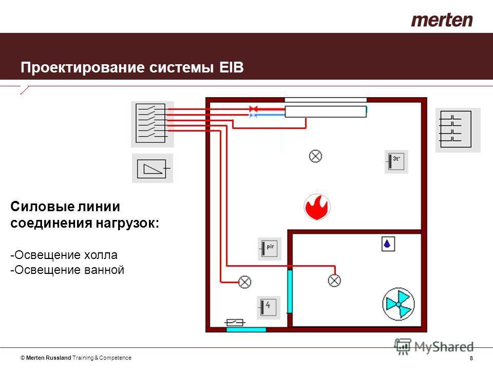 © Merten Russland Training & Competence 8 Проектирование системы EIB Силовые линии соединения нагрузок: -Освещение холла -Освещение ванной