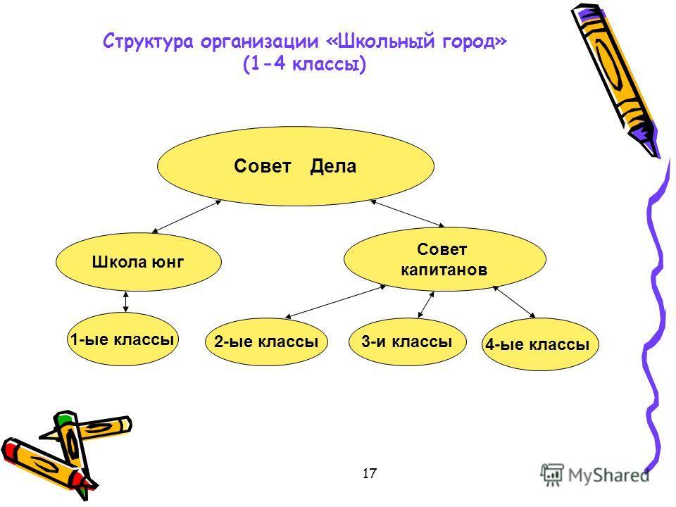 17 Структура организации «Школьный город» (1-4 классы) Совет Дела Школа юнг 1-ые классы 3-и классы Совет капитанов 2-ые классы 4-ые классы