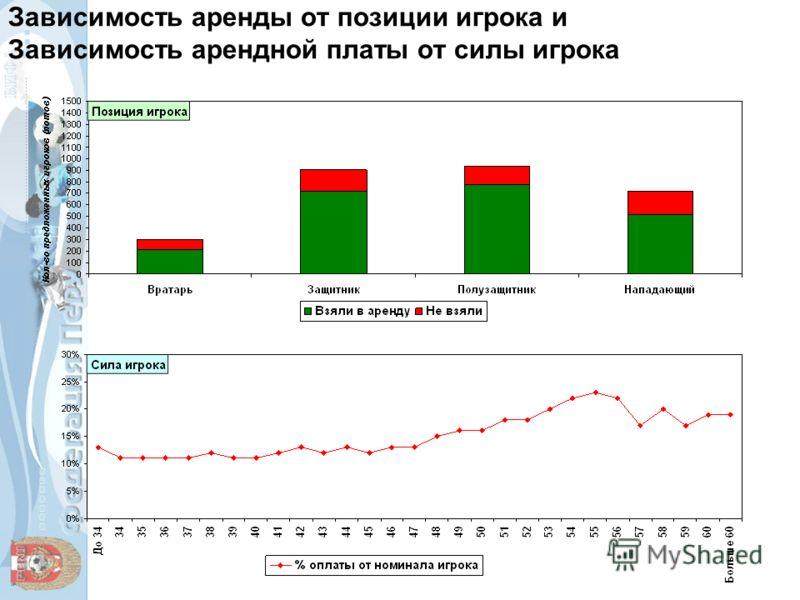Зависимость аренды от позиции игрока и Зависимость арендной платы от силы игрока