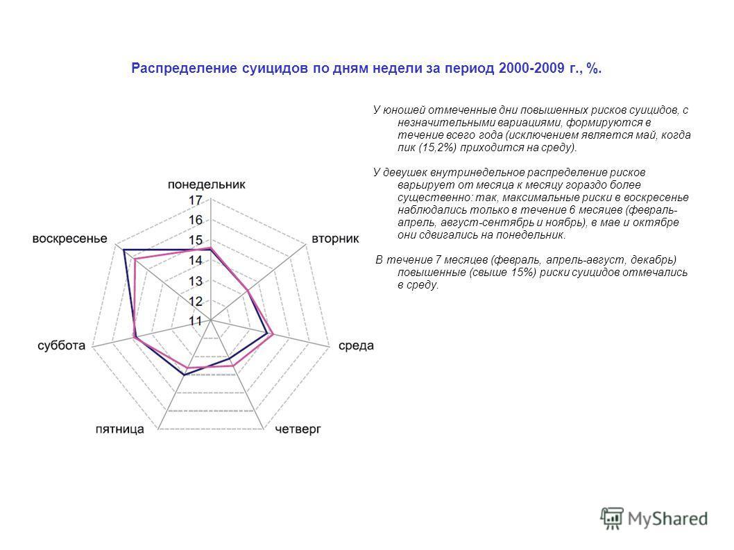 Распределение суицидов по дням недели за период 2000-2009 г., %. У юношей отмеченные дни повышенных рисков суицидов, с незначительными вариациями, формируются в течение всего года (исключением является май, когда пик (15,2%) приходится на среду). У д