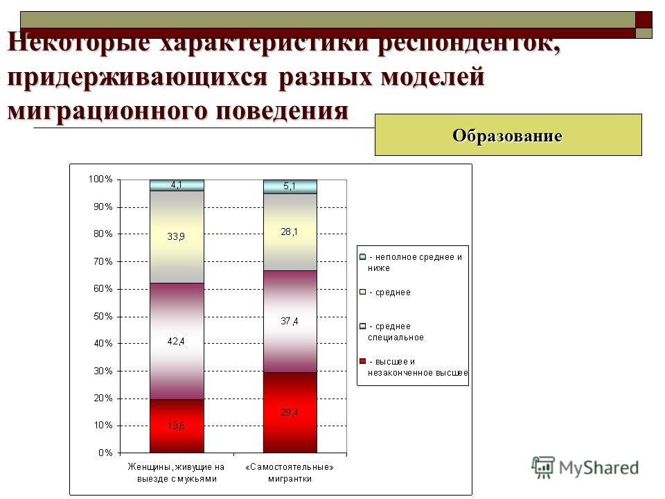 Некоторые характеристики респонденток, придерживающихся разных моделей миграционного поведения Образование
