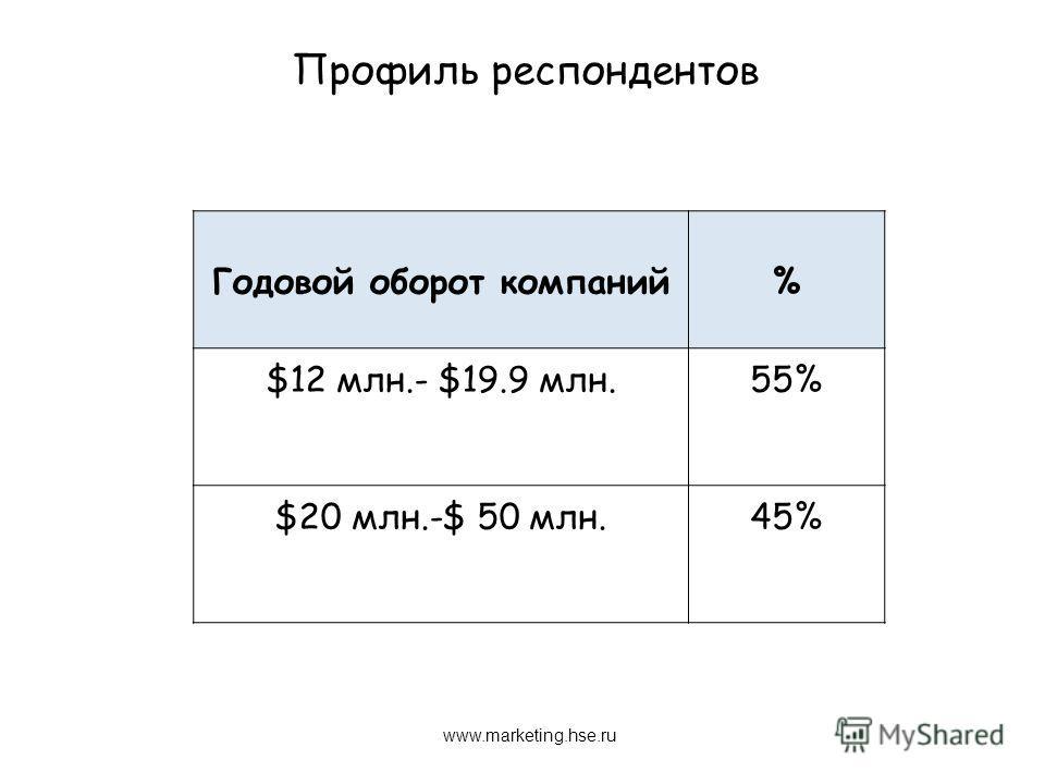Профиль респондентов www.marketing.hse.ru Годовой оборот компаний% $12 млн.- $19.9 млн.55% $20 млн.-$ 50 млн.45%