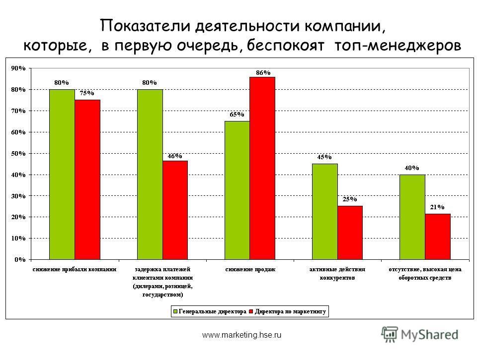Показатели деятельности компании, которые, в первую очередь, беспокоят топ-менеджеров www.marketing.hse.ru
