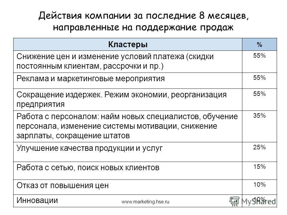 Действия компании за последние 8 месяцев, направленные на поддержание продаж www.marketing.hse.ru Кластеры % Снижение цен и изменение условий платежа (скидки постоянным клиентам, рассрочки и пр.) 55% Реклама и маркетинговые мероприятия 55% Сокращение