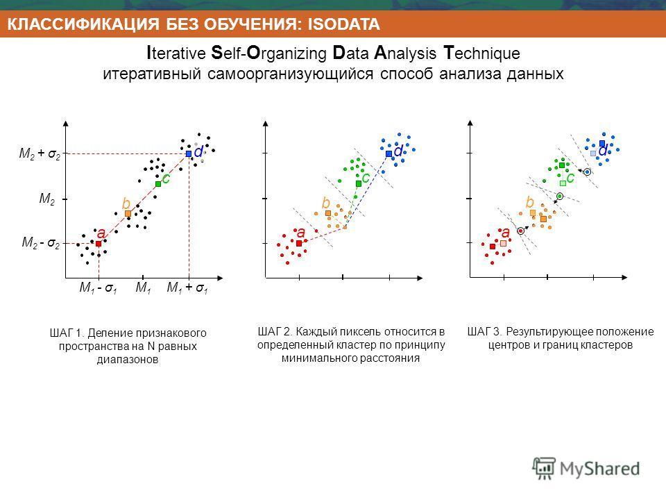 d c b I terative S elf- O rganizing D ata A nalysis T echnique итеративный самоорганизующийся способ анализа данных ШАГ 1. Деление признакового пространства на N равных диапазонов ШАГ 2. Каждый пиксель относится в определенный кластер по принципу мин