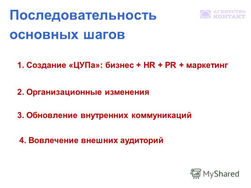 Последовательность основных шагов 1. Создание «ЦУПа»: бизнес + HR + PR + маркетинг 2. Организационные изменения 3. Обновление внутренних коммуникаций 4. Вовлечение внешних аудиторий