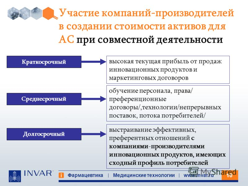10 Фармацевтика Медицинские технологииwww.invar.ru Краткосрочный Среднесрочный Долгосрочный высокая текущая прибыль от продаж инновационных продуктов и маркетинговых договоров обучение персонала, права/ преференционные договоры/,технологии/непрерывны