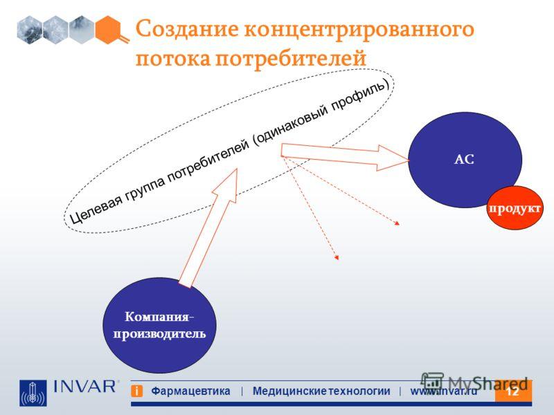 12 Фармацевтика Медицинские технологииwww.invar.ru Создание концентрированного потока потребителей АС Компания- производитель Целевая группа потребителей (одинаковый профиль) продукт