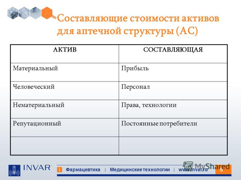 5 Фармацевтика Медицинские технологииwww.invar.ru Составляющие стоимости активов для аптечной структуры (АС) АКТИВСОСТАВЛЯЮЩАЯ МатериальныйПрибыль ЧеловеческийПерсонал НематериальныйПрава, технологии РепутационныйПостоянные потребители