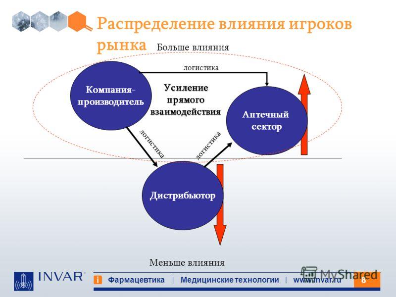 8 Фармацевтика Медицинские технологииwww.invar.ru Распределение влияния игроков рынка Дистрибьютор Аптечный сектор Компания- производитель Меньше влияния Больше влияния Усиление прямого взаимодействия логистика