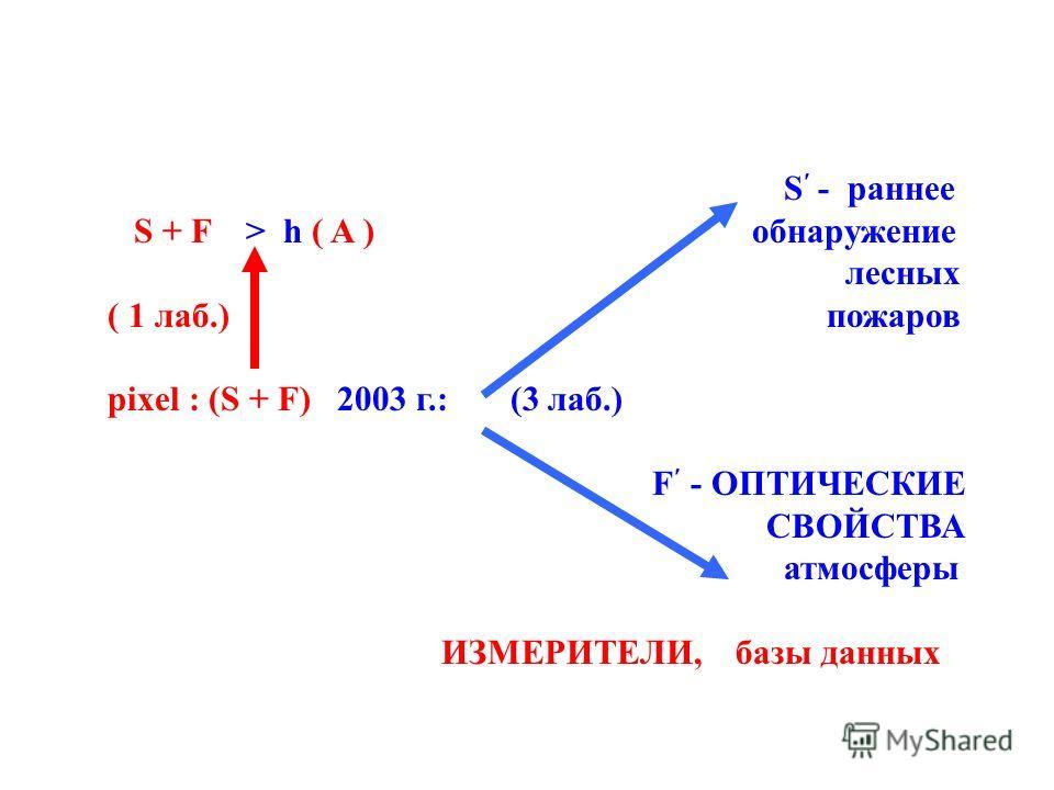 S - раннее S + F > h ( A ) обнаружение лесных ( 1 лаб.) пожаров pixel : (S + F) 2003 г.: (3 лаб.) F - ОПТИЧЕСКИЕ СВОЙСТВА атмосферы ИЗМЕРИТЕЛИ, базы данных
