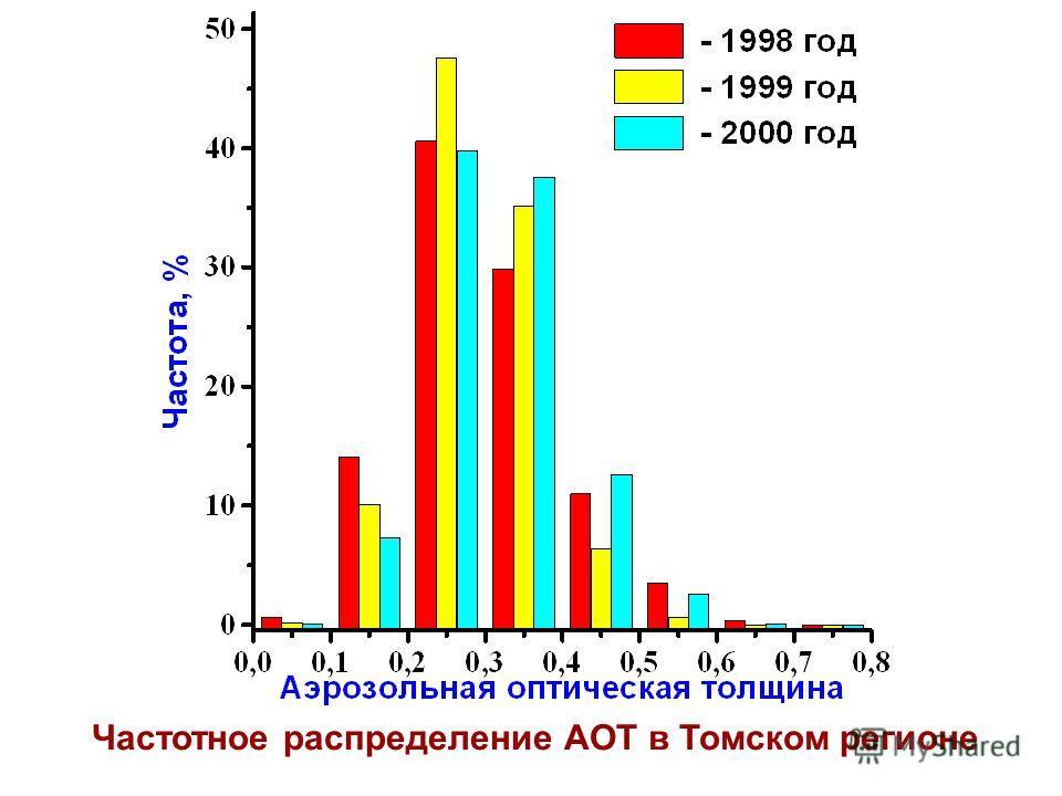 Частотное распределение АОТ в Томском регионе
