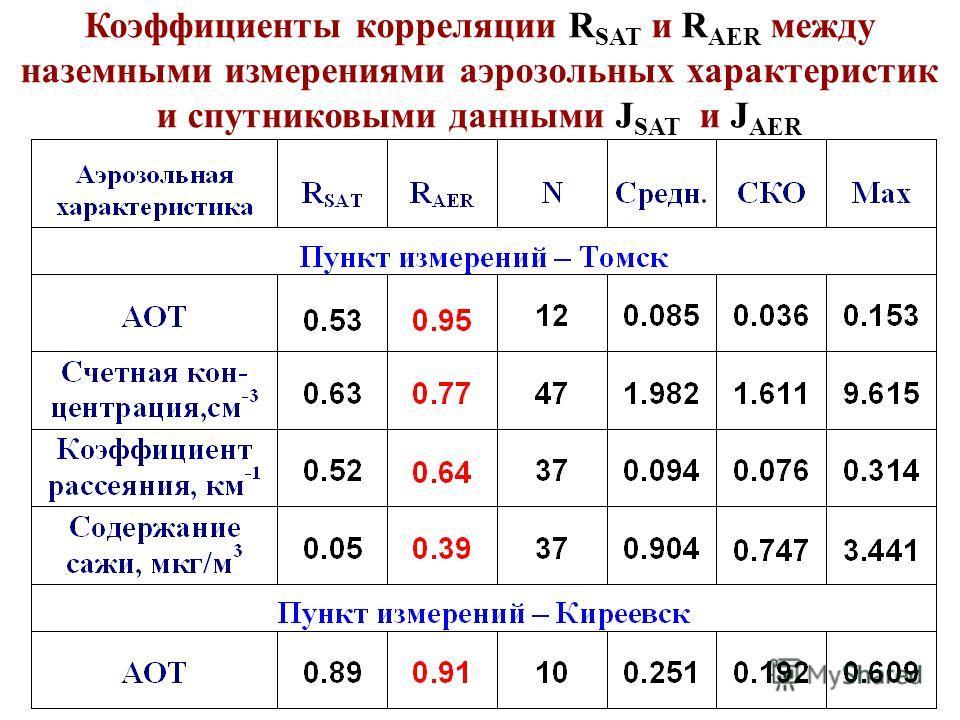 Коэффициенты корреляции R SAT и R AER между наземными измерениями аэрозольных характеристик и спутниковыми данными J SAT и J AER