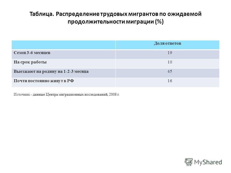 Таблица. Распределение трудовых мигрантов по ожидаемой продолжительности миграции (%) Доля ответов Сезон 3-6 месяцев19 На срок работы10 Выезжают на родину на 1-2-3 месяца45 Почти постоянно живут в РФ16 Источник - данные Центра миграционных исследован